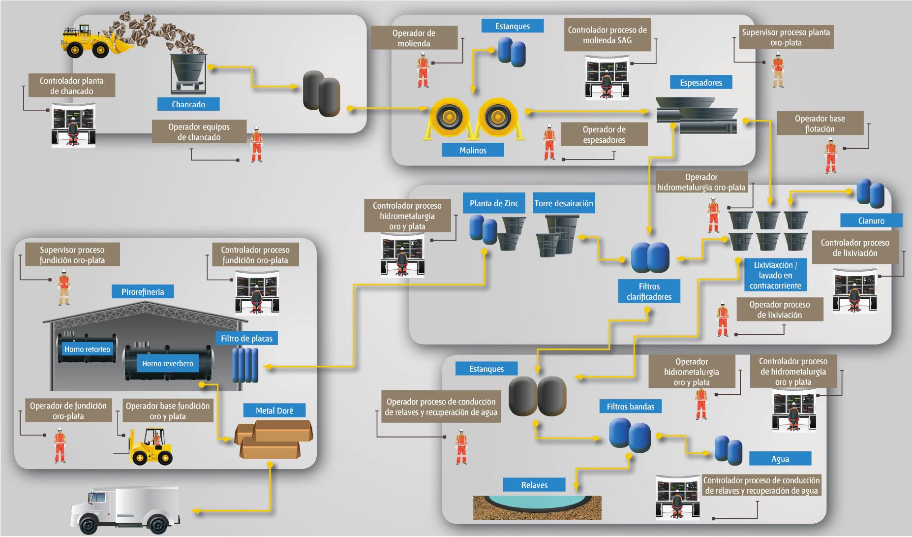 Cual es el proceso para la extraccion del oro for Produccion de plantas ornamentales pdf